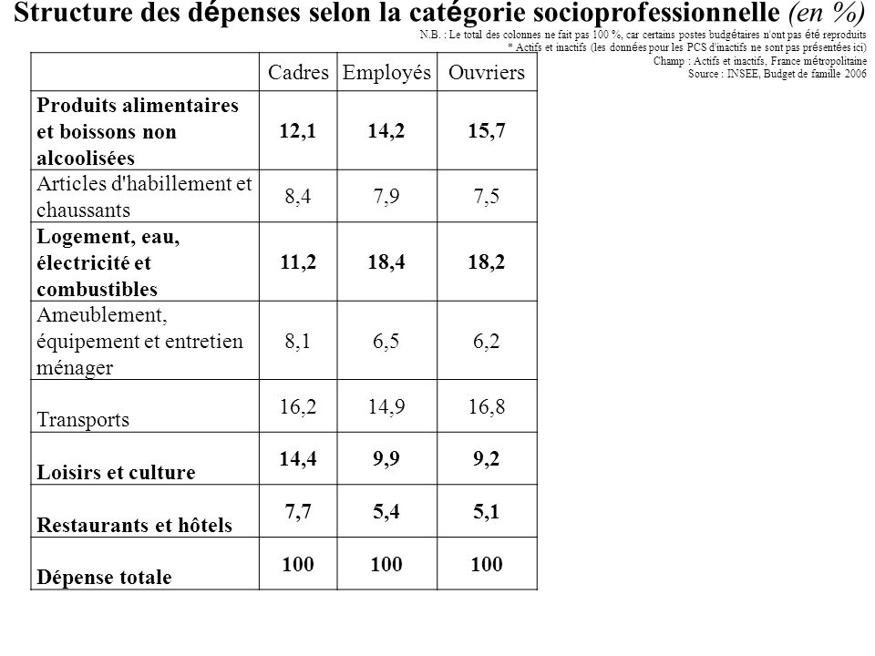 Structure des dépenses selon la catégorie socioprofessionnelle (en %)