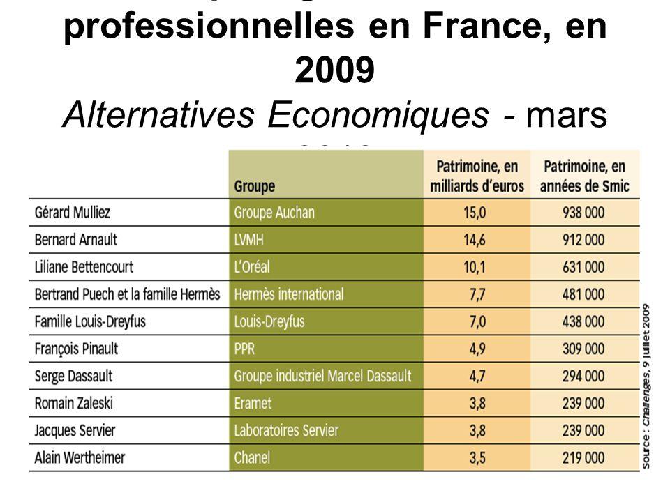 Les dix plus grandes fortunes professionnelles en France, en 2009 Alternatives Economiques - mars 2010