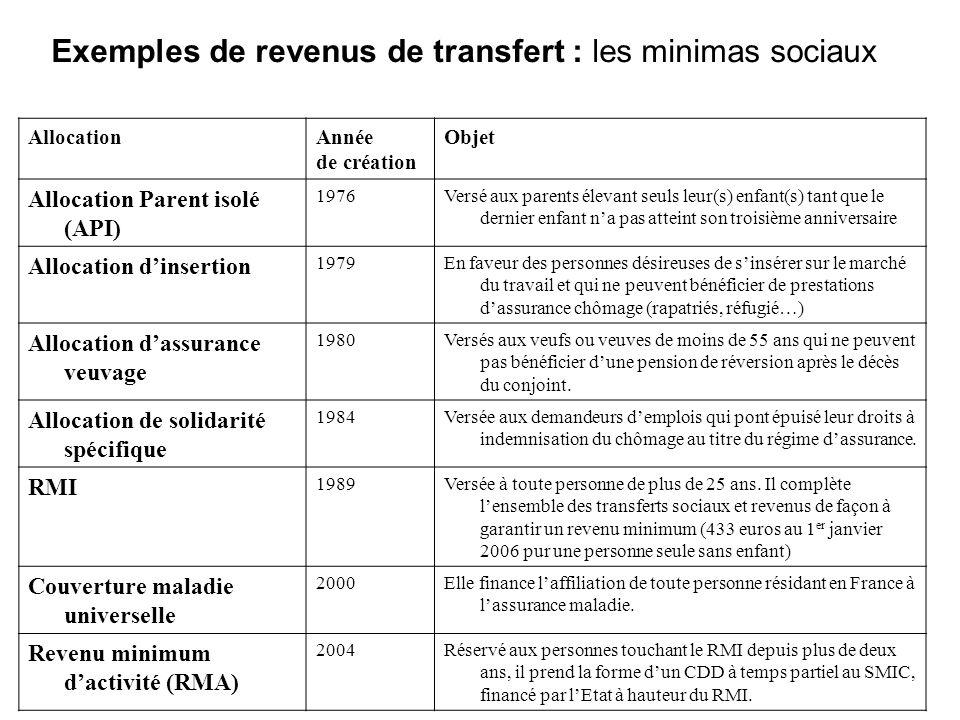 Exemples de revenus de transfert : les minimas sociaux