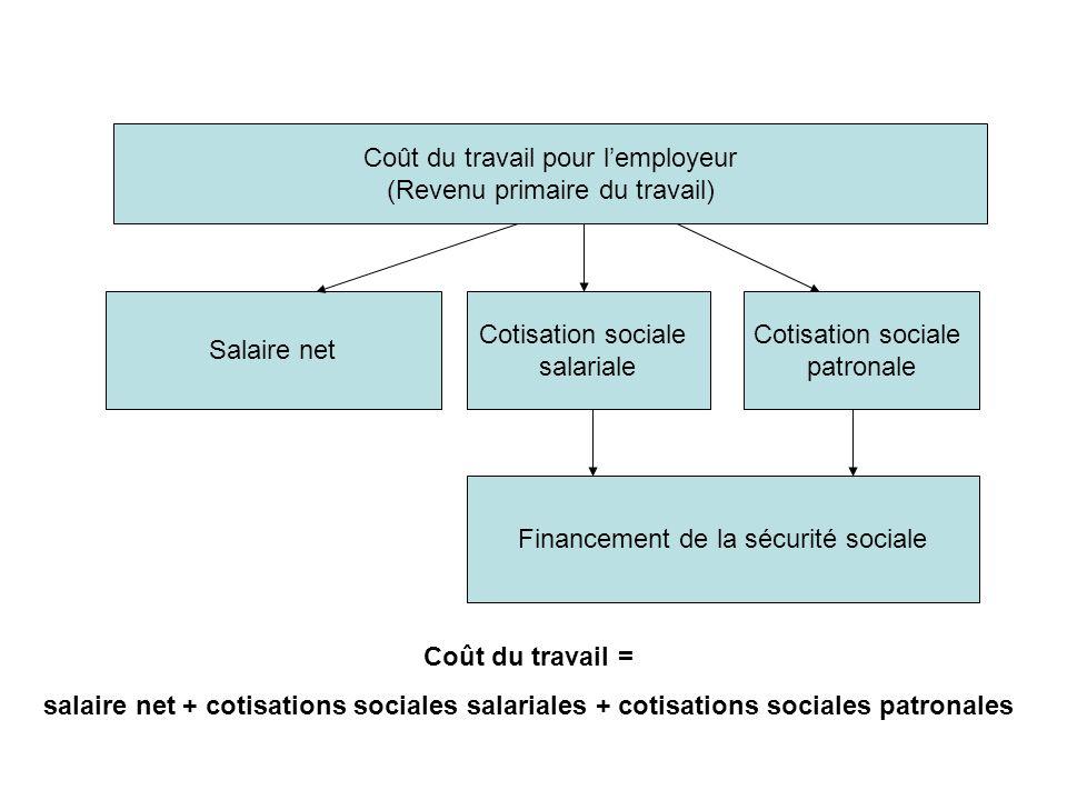 Coût du travail pour l'employeur (Revenu primaire du travail)