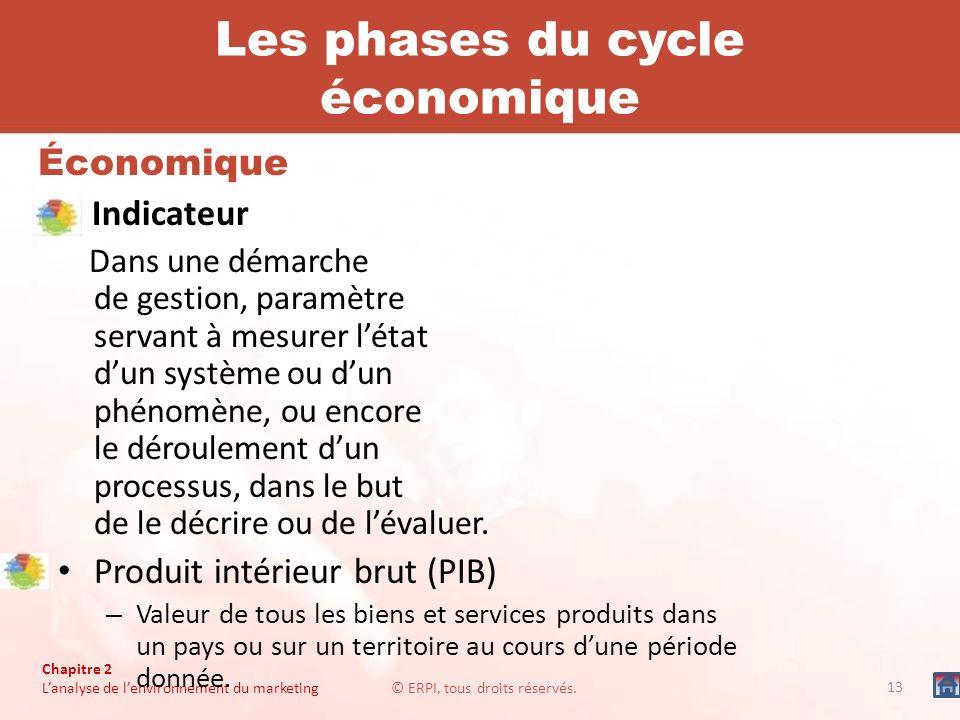 Les phases du cycle économique