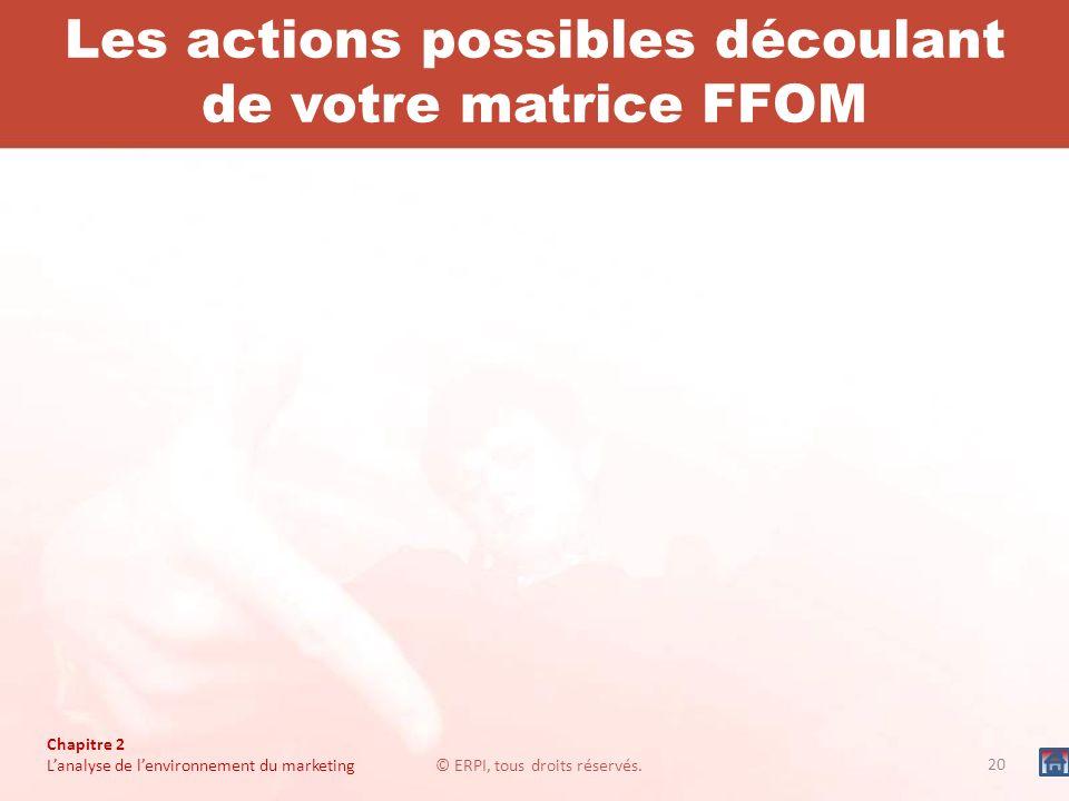 Les actions possibles découlant de votre matrice FFOM