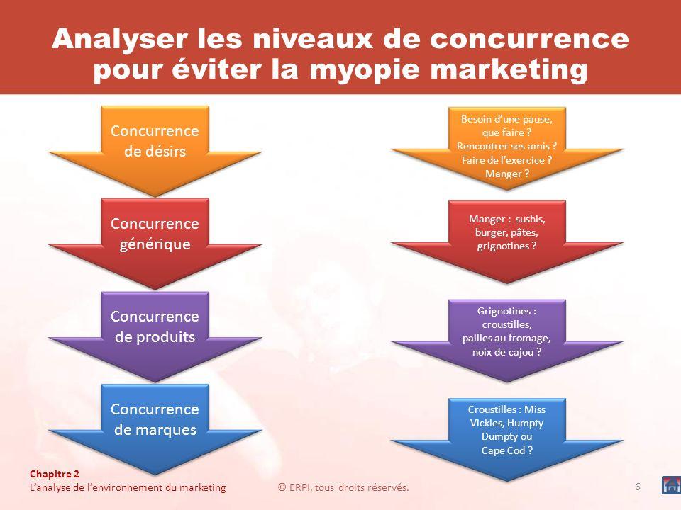 Analyser les niveaux de concurrence pour éviter la myopie marketing