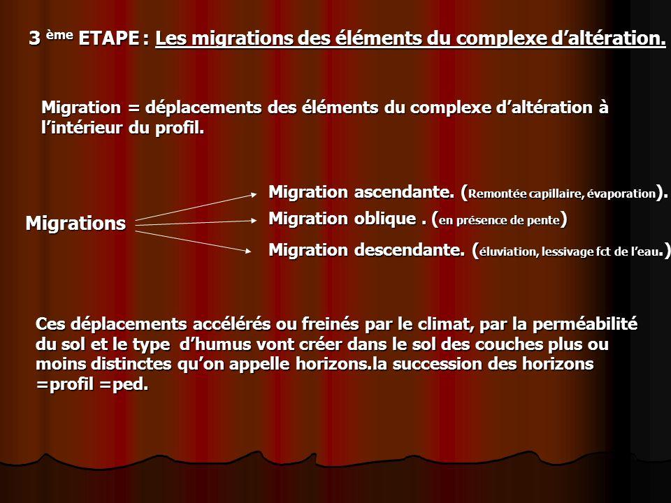 3 ème ETAPE : Les migrations des éléments du complexe d'altération.