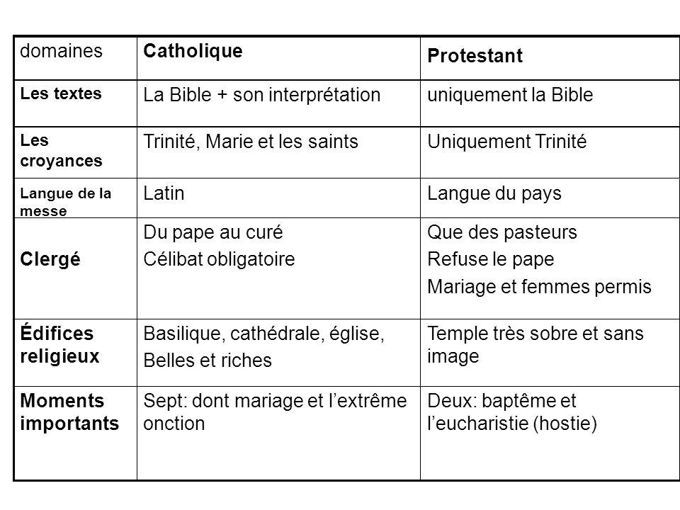 La Bible + son interprétation uniquement la Bible