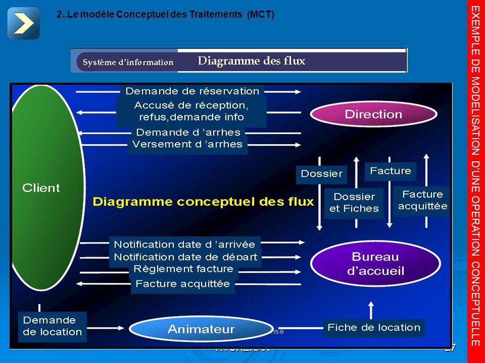 EXEMPLE DE MODELISATION D'UNE OPERATION CONCEPTUELLE
