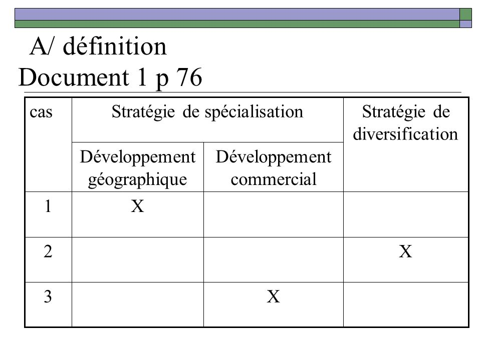 A/ définition Document 1 p 76 cas Stratégie de spécialisation