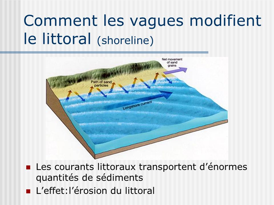 Comment les vagues modifient le littoral (shoreline)