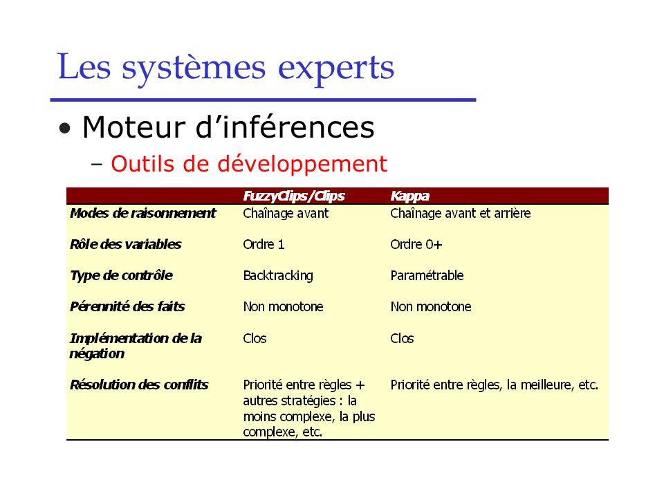 Les systèmes experts Moteur d'inférences Outils de développement