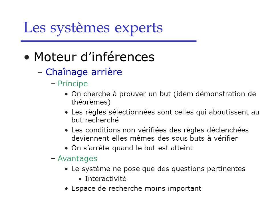 Les systèmes experts Moteur d'inférences Chaînage arrière Principe