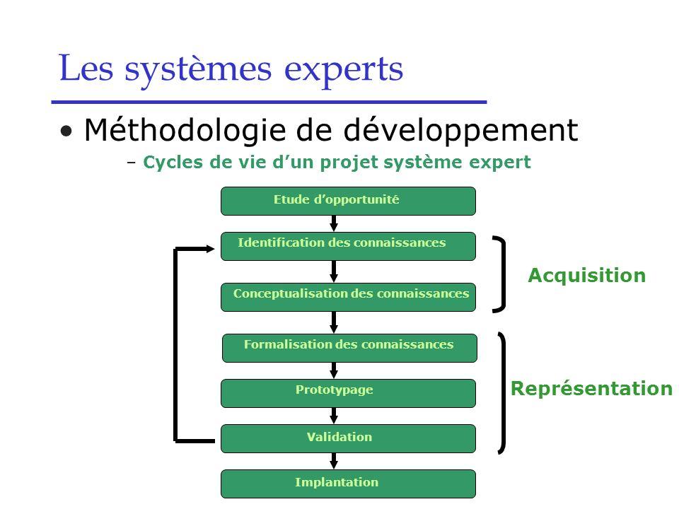 Les systèmes experts Méthodologie de développement Acquisition