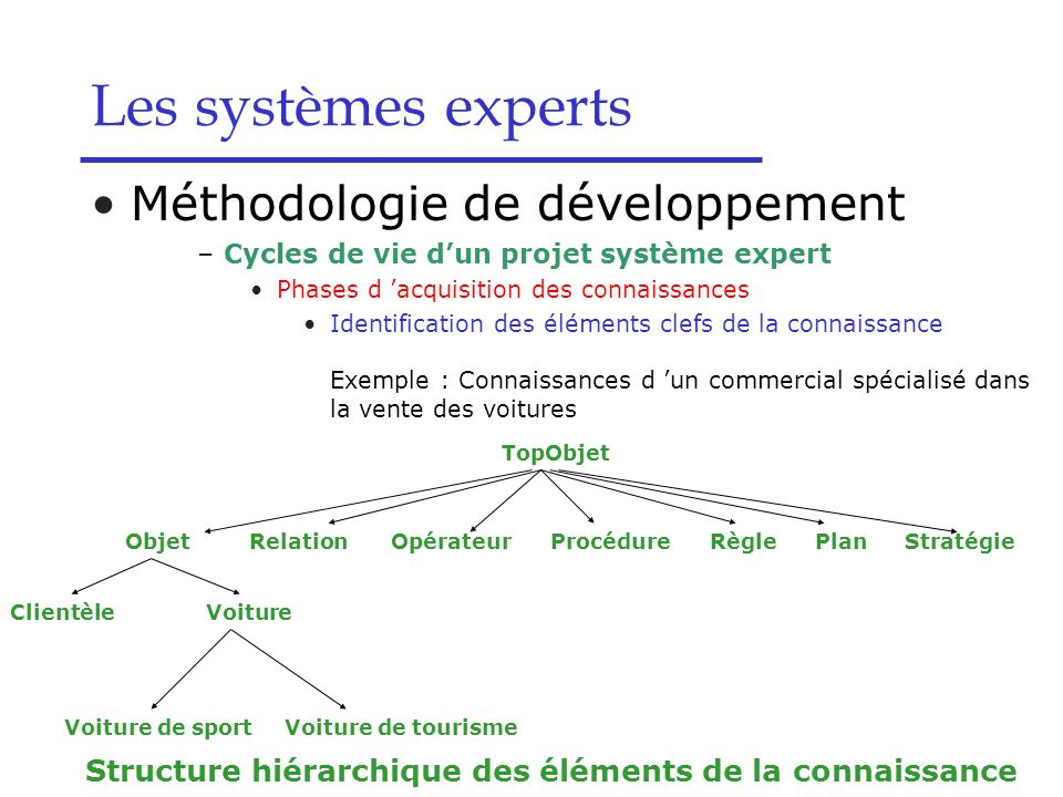 Structure hiérarchique des éléments de la connaissance
