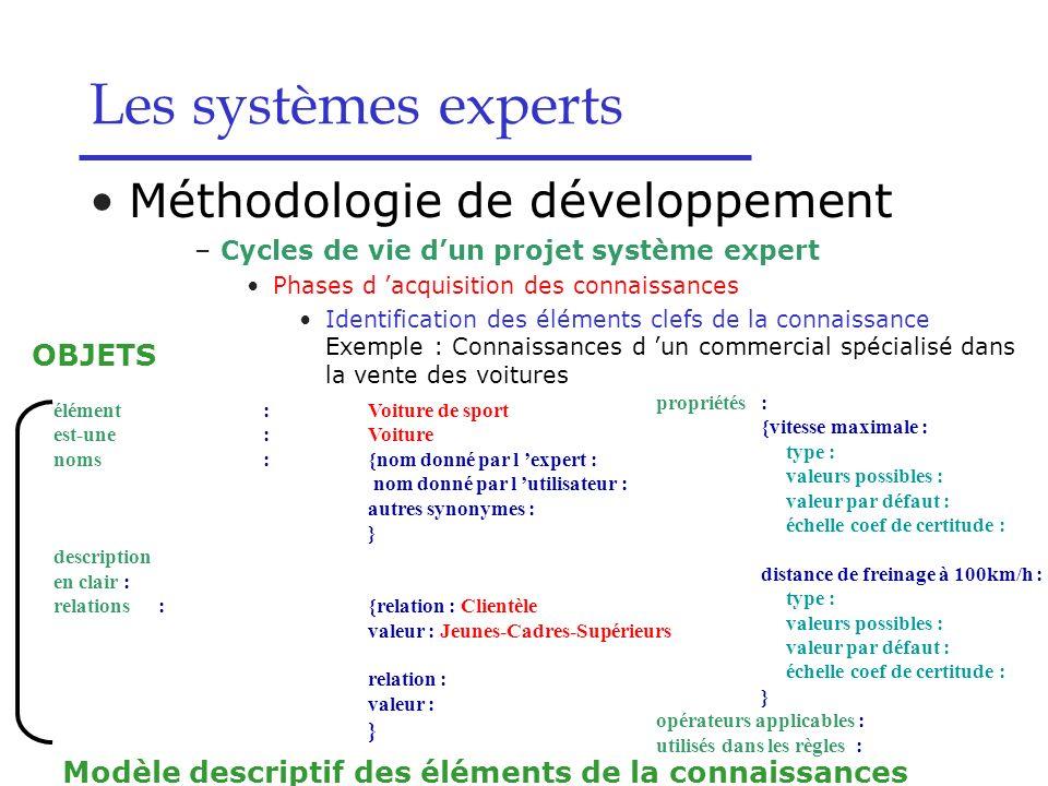Modèle descriptif des éléments de la connaissances