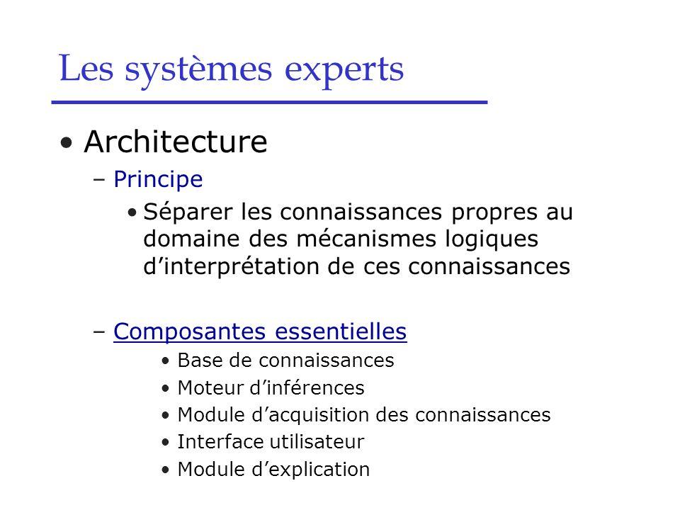 Les systèmes experts Architecture Principe