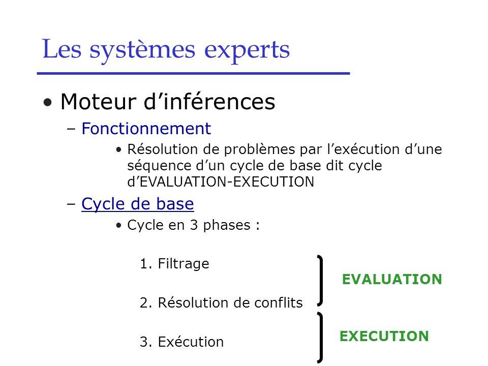 Les systèmes experts Moteur d'inférences Fonctionnement Cycle de base