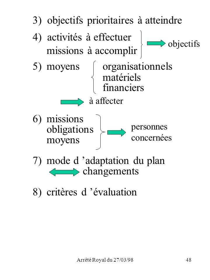 3) objectifs prioritaires à atteindre 4) activités à effectuer