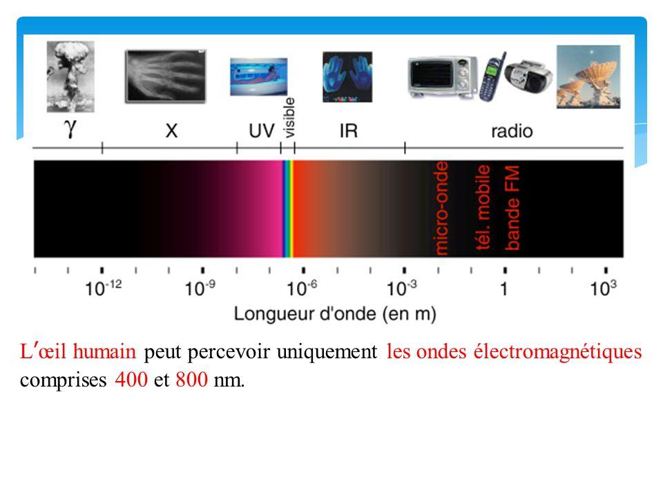 L'œil humain peut percevoir uniquement les ondes électromagnétiques comprises 400 et 800 nm.