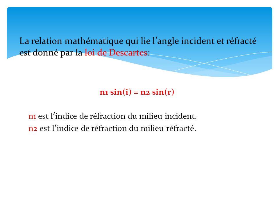 La relation mathématique qui lie l'angle incident et réfracté est donné par la loi de Descartes: