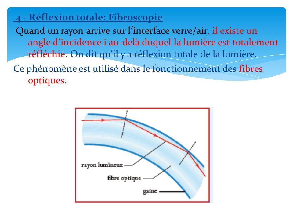 4 - Réflexion totale: Fibroscopie