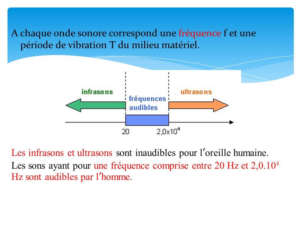 A chaque onde sonore correspond une fréquence f et une période de vibration T du milieu matériel.
