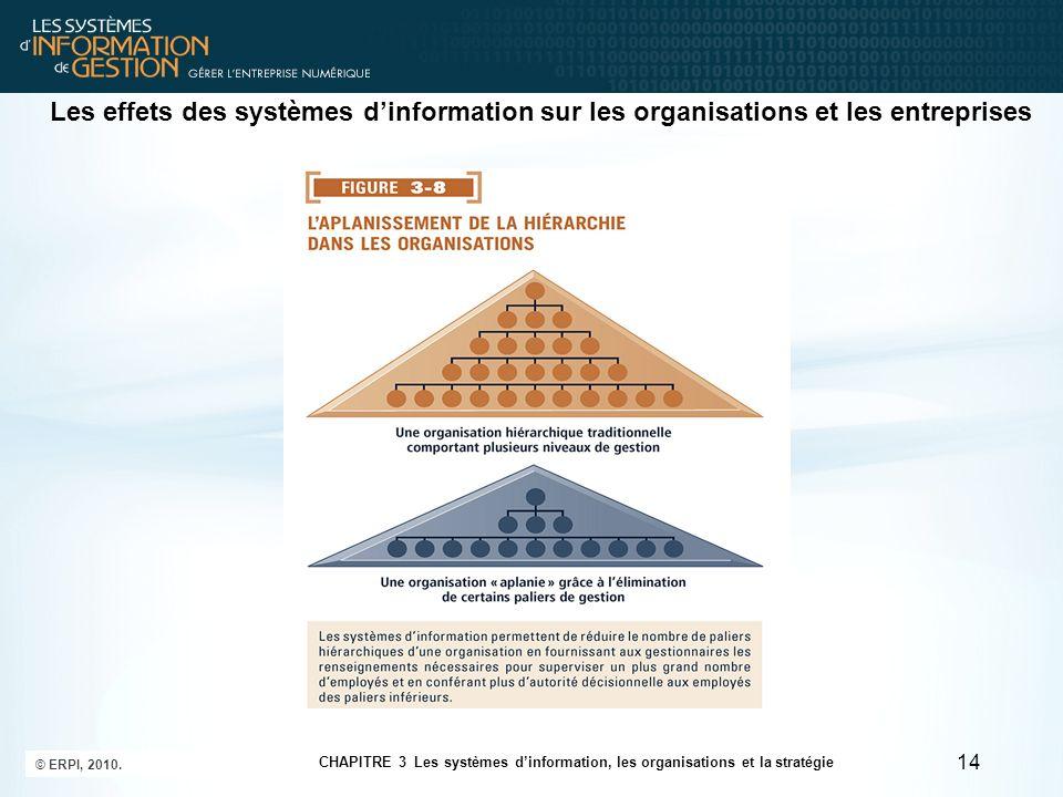 Les effets des systèmes d'information sur les organisations et les entreprises