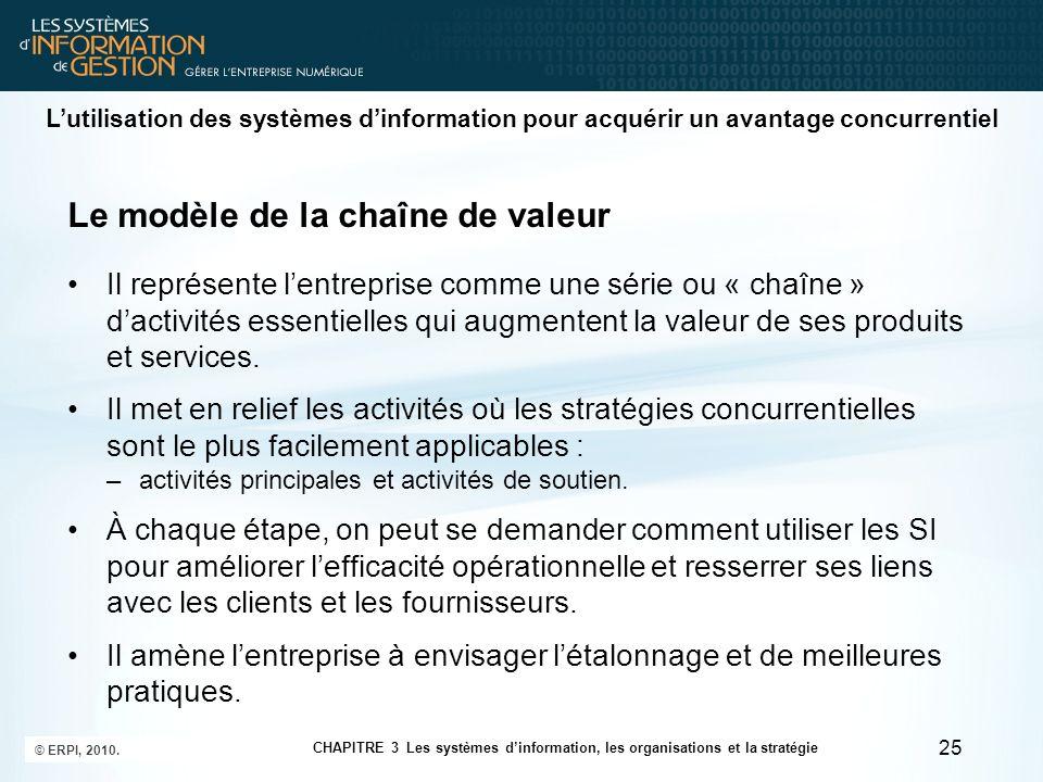 Le modèle de la chaîne de valeur