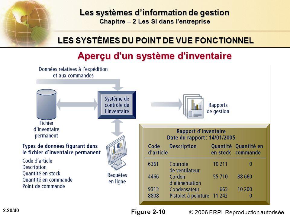 LES SYSTÈMES DU POINT DE VUE FONCTIONNEL