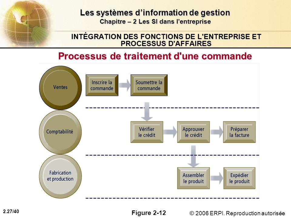 INTÉGRATION DES FONCTIONS DE L ENTREPRISE ET PROCESSUS D AFFAIRES