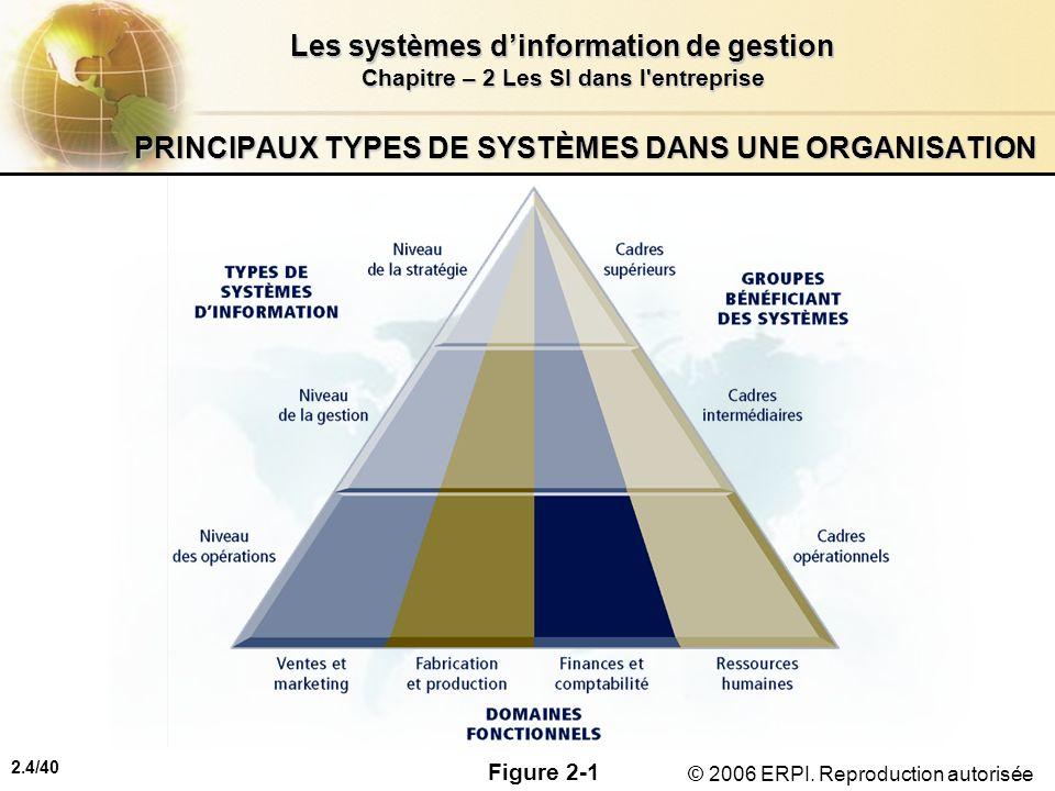 PRINCIPAUX TYPES DE SYSTÈMES DANS UNE ORGANISATION