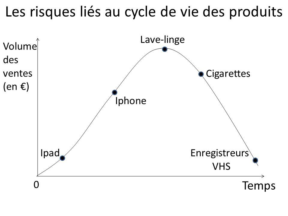 Les risques liés au cycle de vie des produits