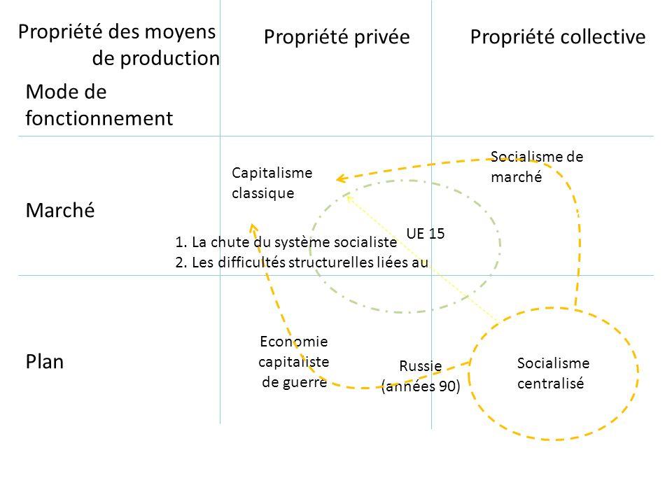 Propriété des moyens de production Propriété privée