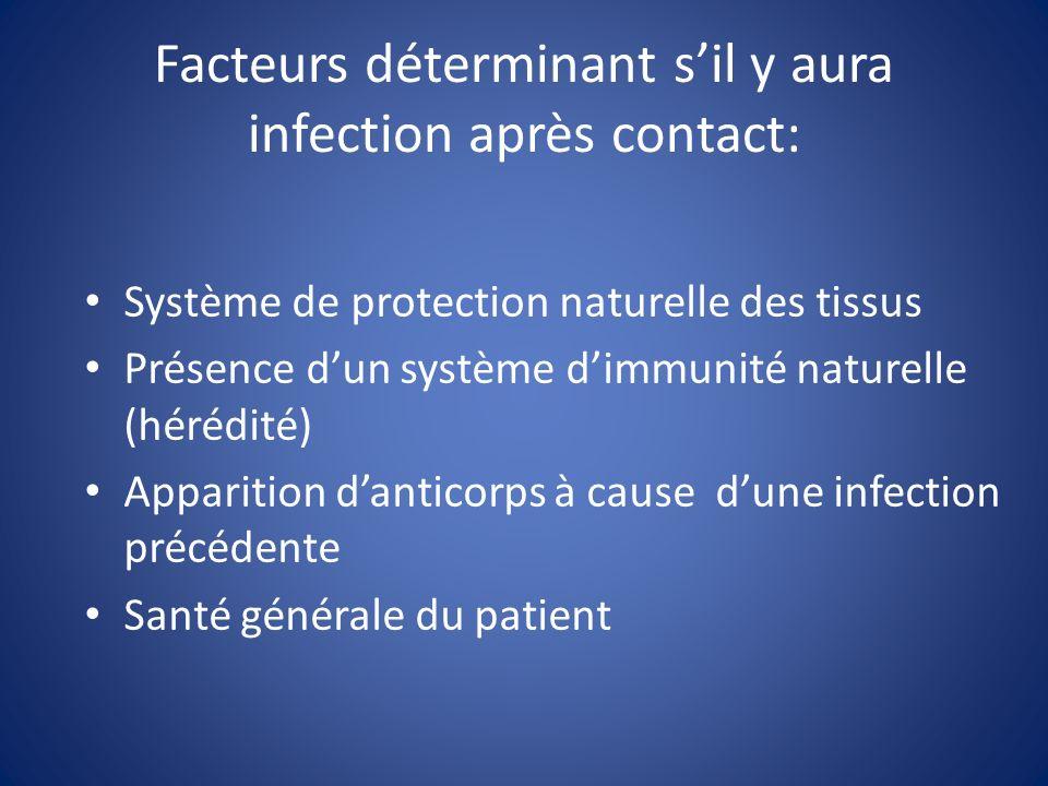 Facteurs déterminant s'il y aura infection après contact: