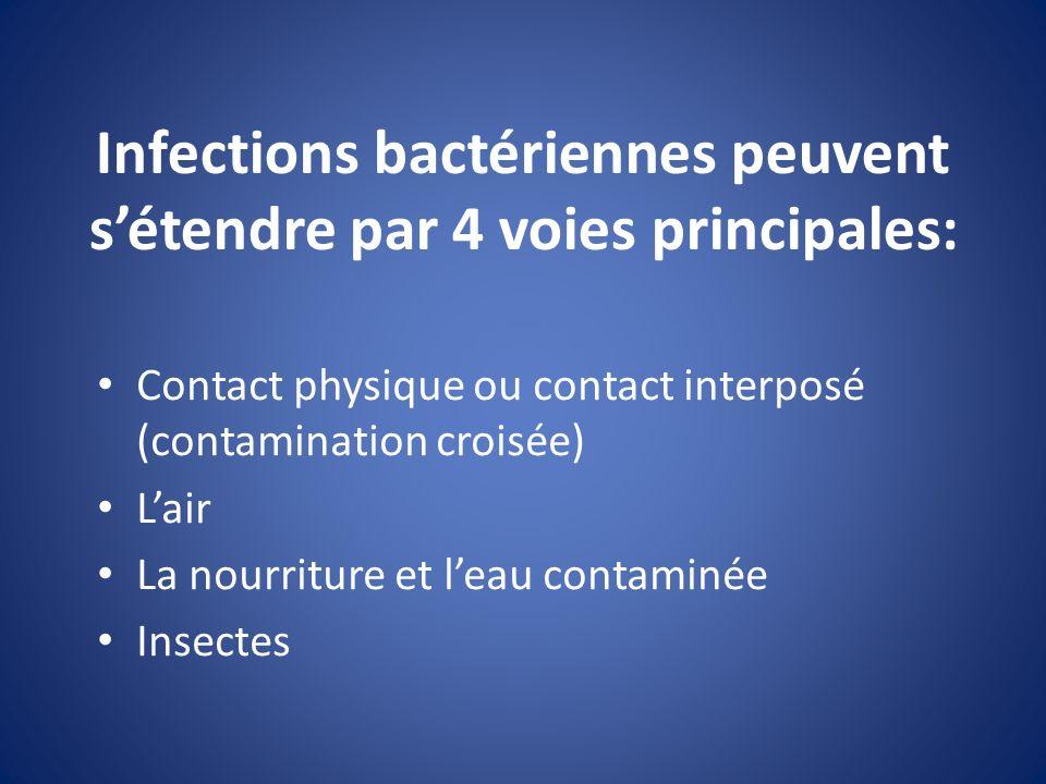 Infections bactériennes peuvent s'étendre par 4 voies principales: