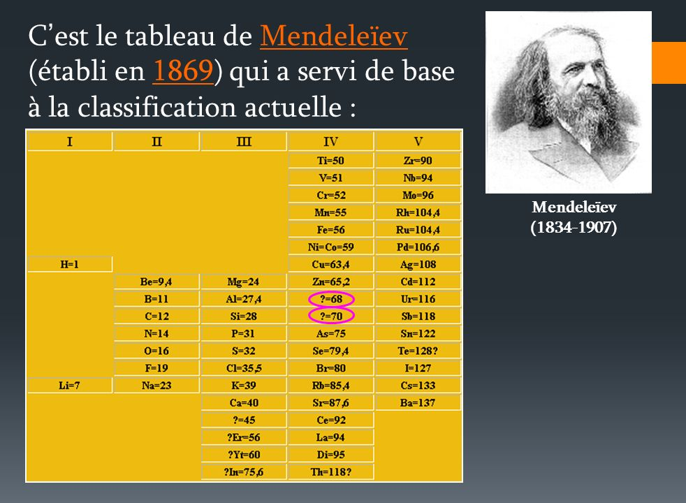 C'est le tableau de Mendeleïev (établi en 1869) qui a servi de base à la classification actuelle :