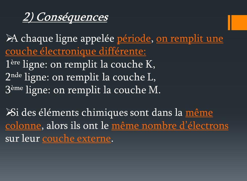2) Conséquences A chaque ligne appelée période, on remplit une couche électronique différente: 1ère ligne: on remplit la couche K,