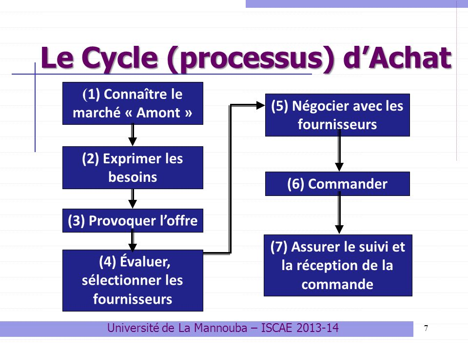 Le Cycle (processus) d'Achat