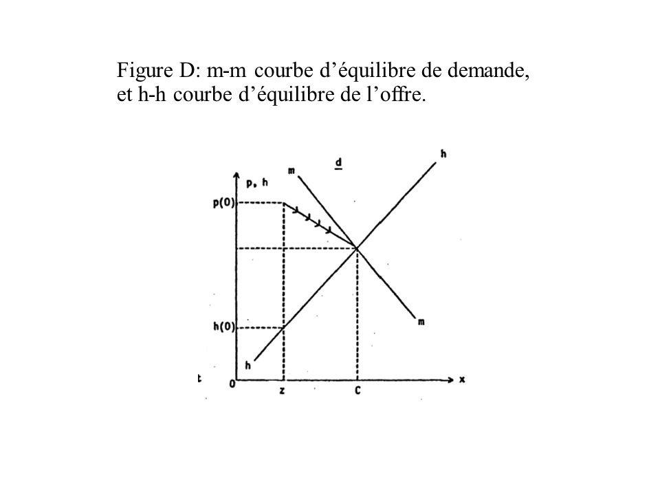 Figure D: m-m courbe d'équilibre de demande, et h-h courbe d'équilibre de l'offre.