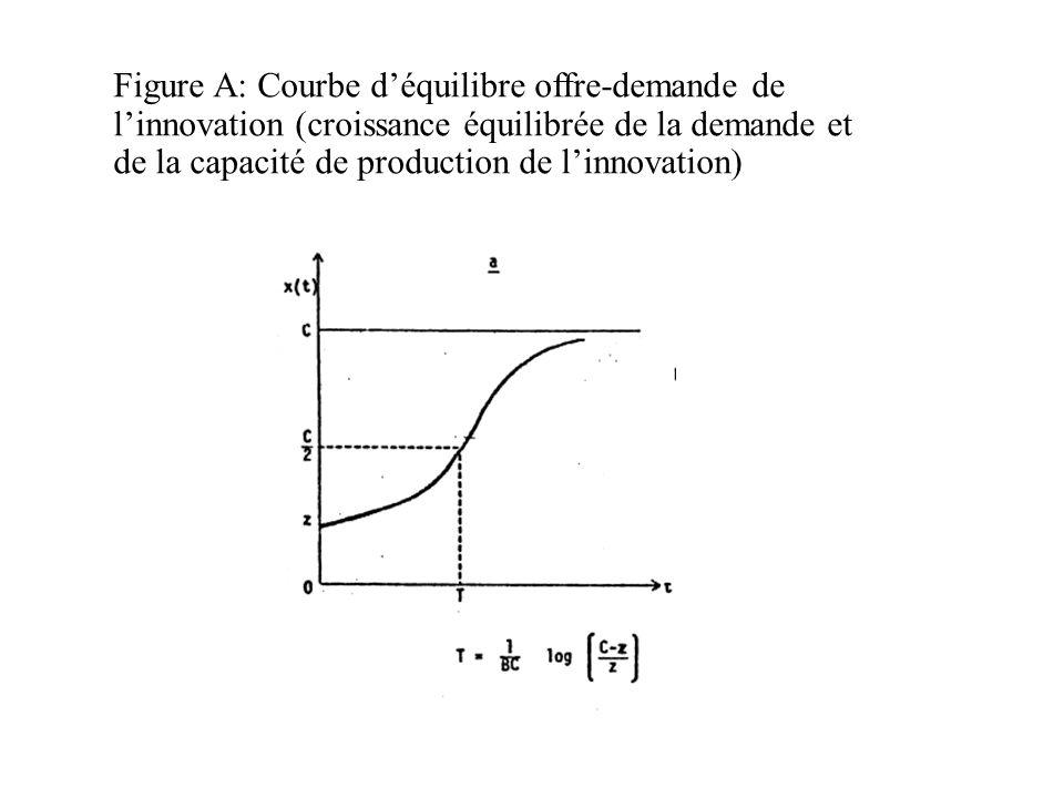 Figure A: Courbe d'équilibre offre-demande de l'innovation (croissance équilibrée de la demande et de la capacité de production de l'innovation)