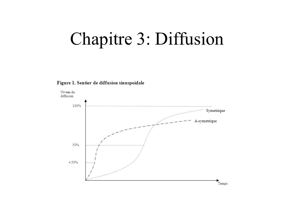 Chapitre 3: Diffusion Figure 1. Sentier de diffusion sinuspoidale