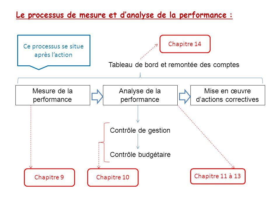 Le processus de mesure et d'analyse de la performance :