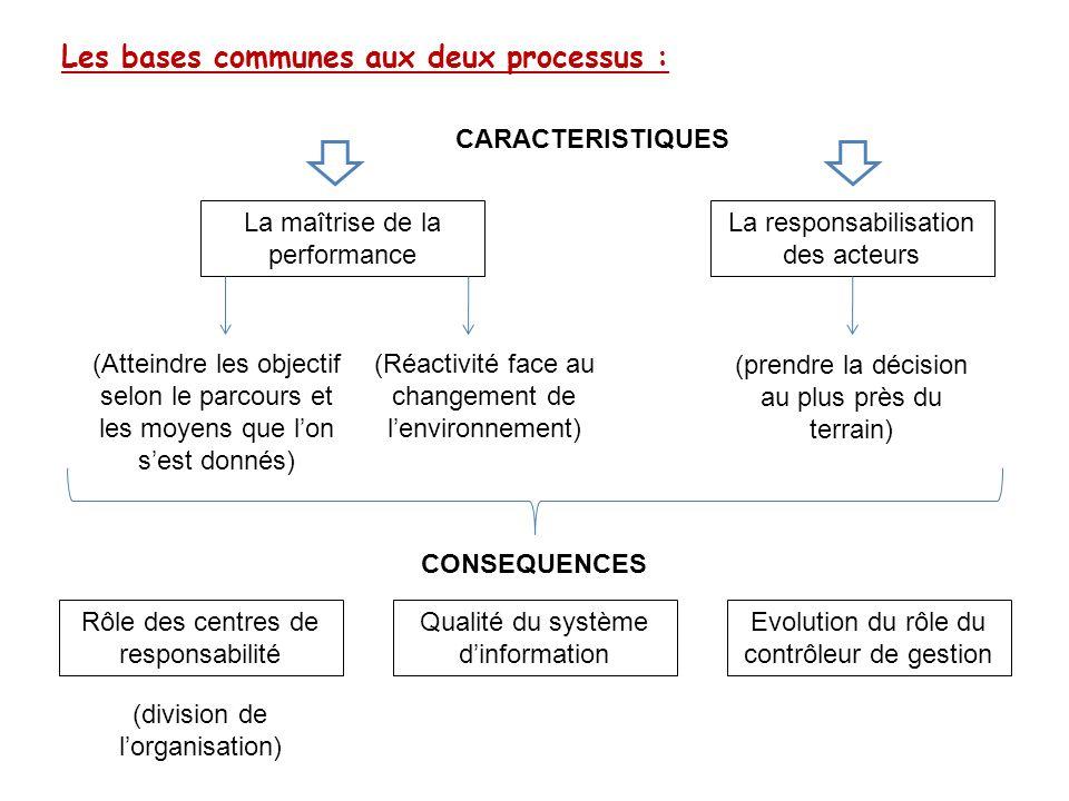 Les bases communes aux deux processus :