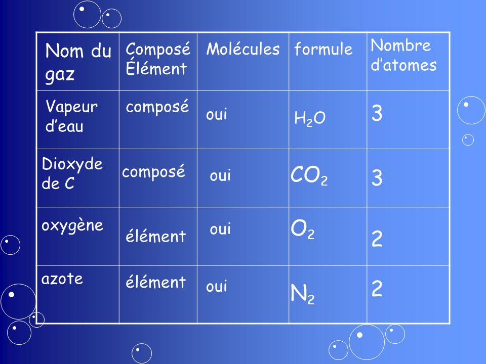 3 CO2 3 O2 2 2 N2 Nom du gaz Nombre d'atomes ComposéÉlément Molécules