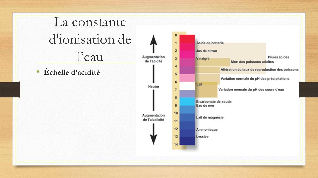 La constante d ionisation de l'eau