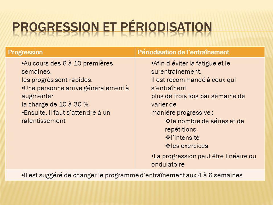 Progression et périodisation