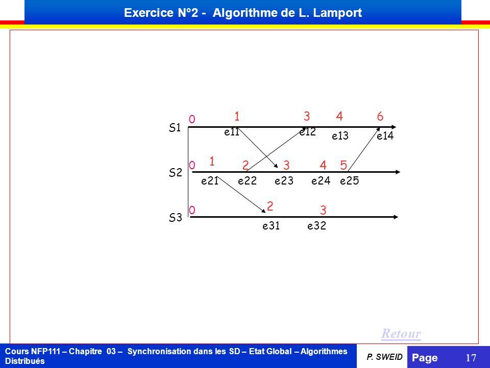 Exercice N°2 - Algorithme de L. Lamport
