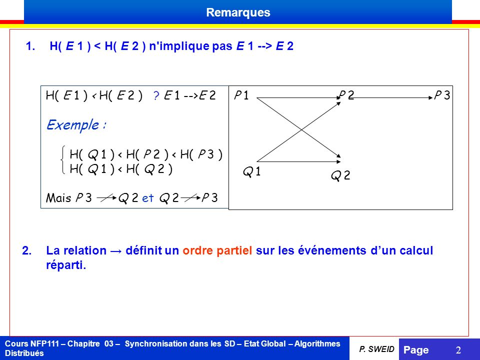 Remarques H( E 1 ) < H( E 2 ) n implique pas E 1 --> E 2. H( E 1 ) < H( E 2 ) E 1 -->E 2. Exemple :