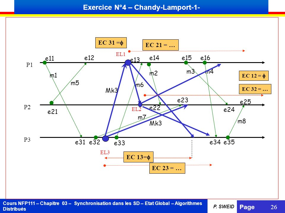 Exercice N°4 – Chandy-Lamport-1-
