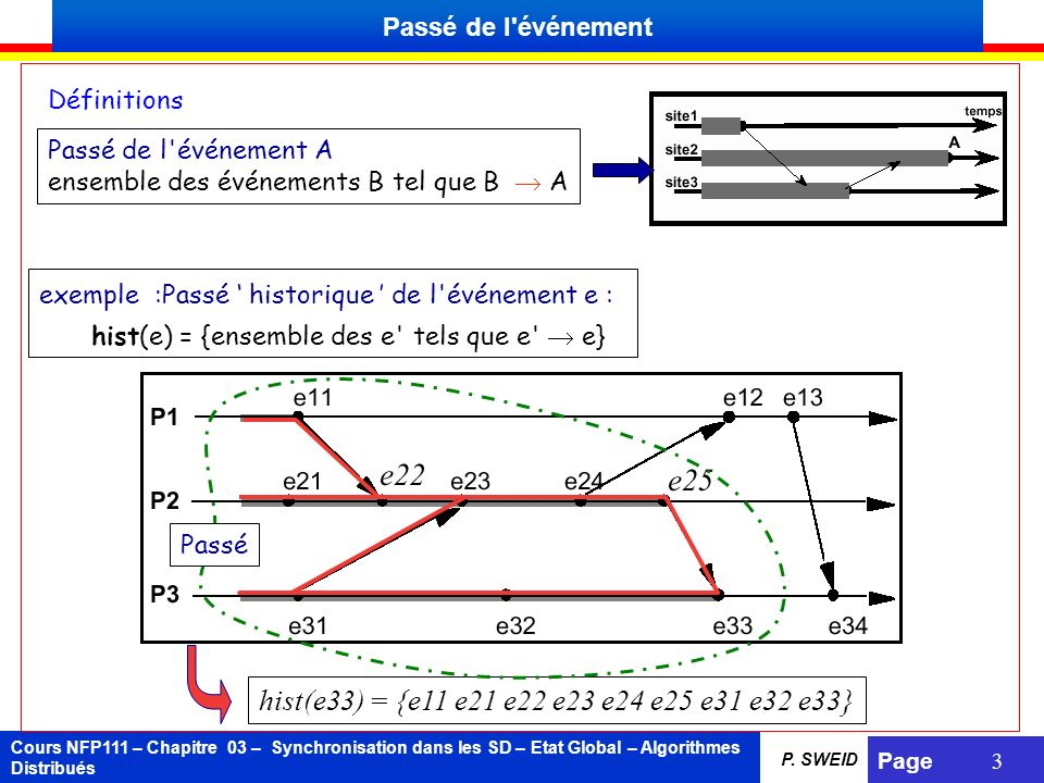 hist(e33) = {e11 e21 e22 e23 e24 e25 e31 e32 e33} Passé de l événement