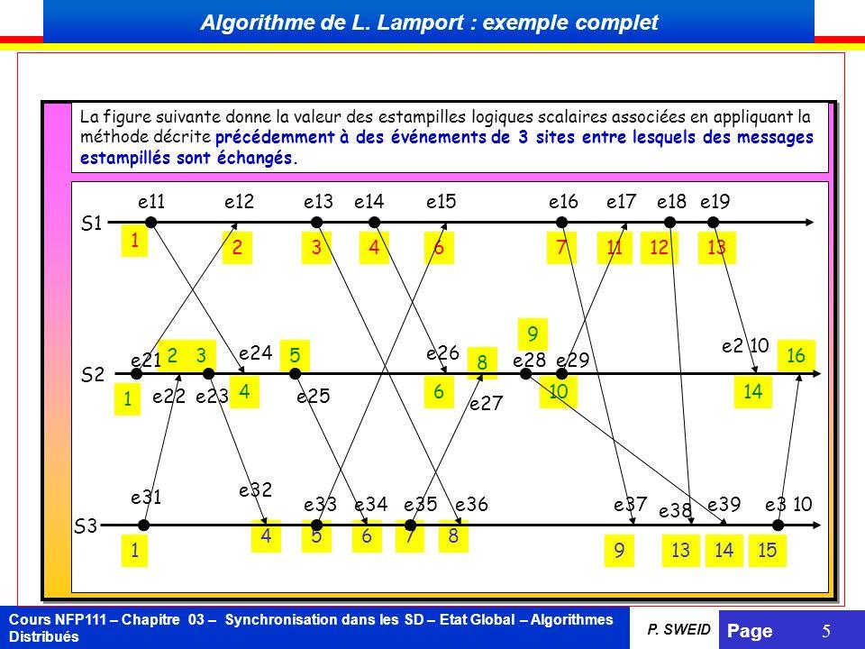 Algorithme de L. Lamport : exemple complet