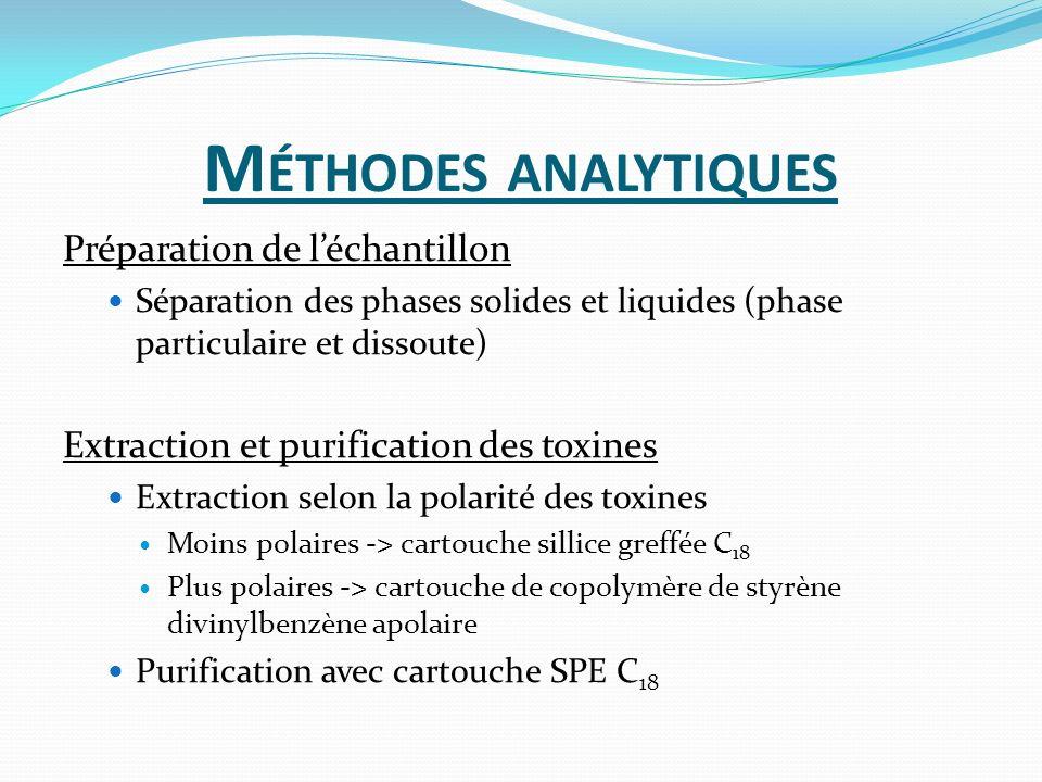 Méthodes analytiques Préparation de l'échantillon